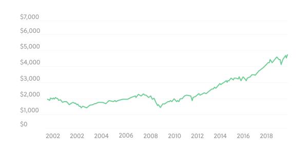 invest s&p 500 total return