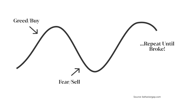 fear greed cycle