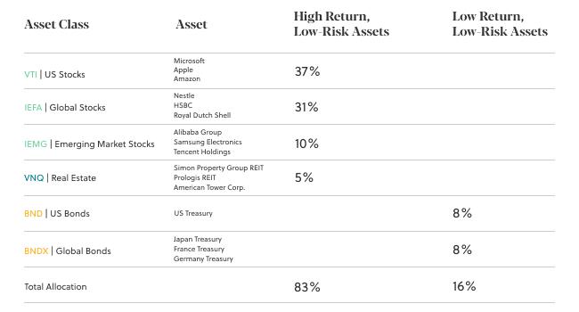building an investment portfolio from scratch growth investor Sarwa