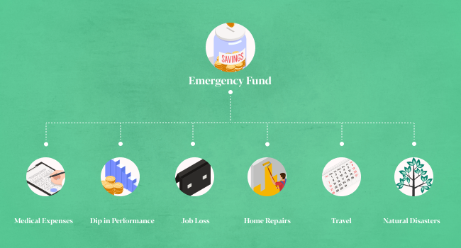 how to start an emergency fund Sarwa