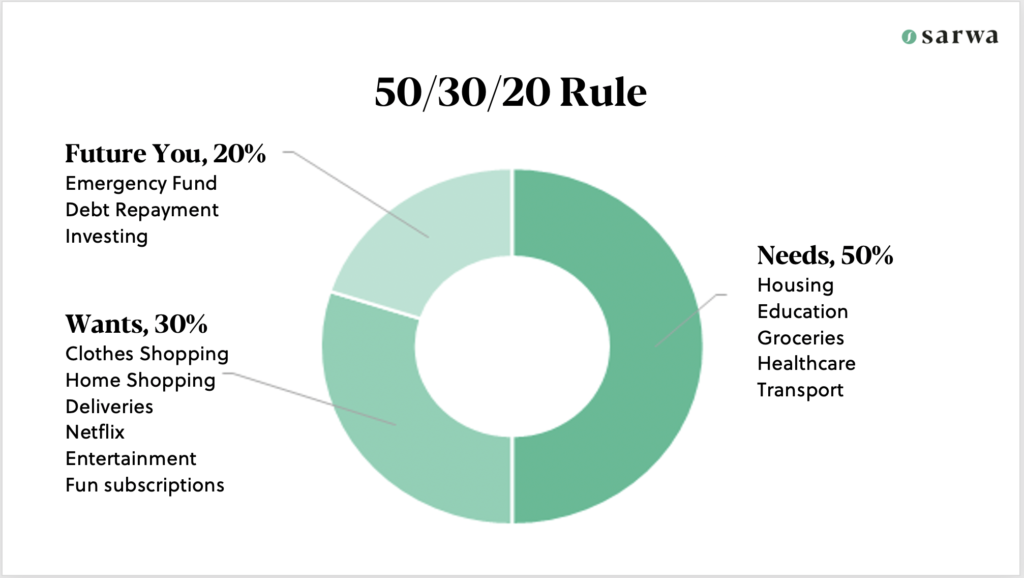 how to start an emergency fund 50/30/20 rule